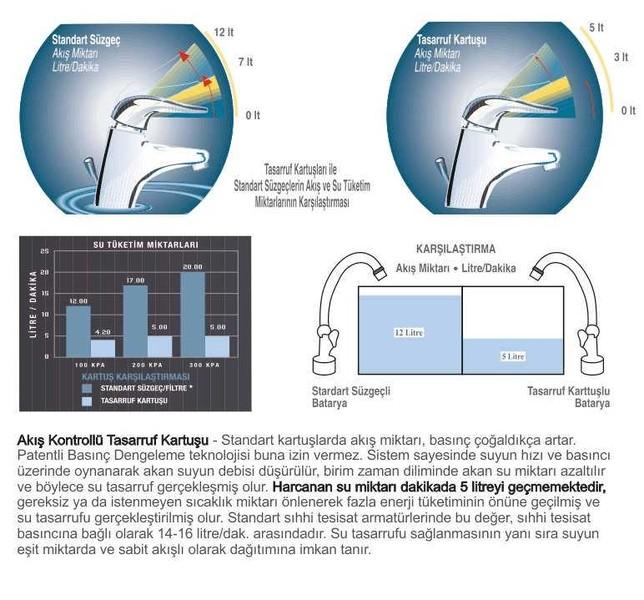UNIVERSAL® MANNESMANN Su Tasarruf Kartuşu- 5 Litre/Dakika Akışlı özellikleri