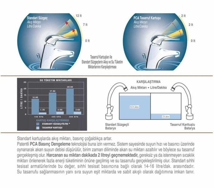 UNIVERSAL® Su Tasarruf Kartuşu-2 Litre/Dakika Akışlı özellikleri